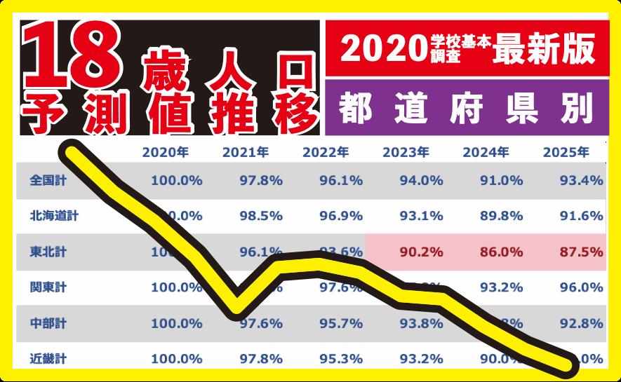 都道府県別18歳人口予測推移タイトル